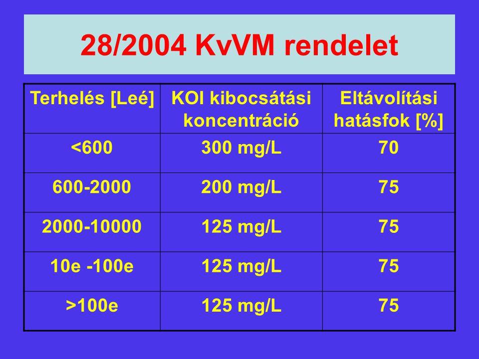 KOI kibocsátási koncentráció Eltávolítási hatásfok [%]